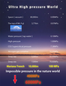 About High pressure